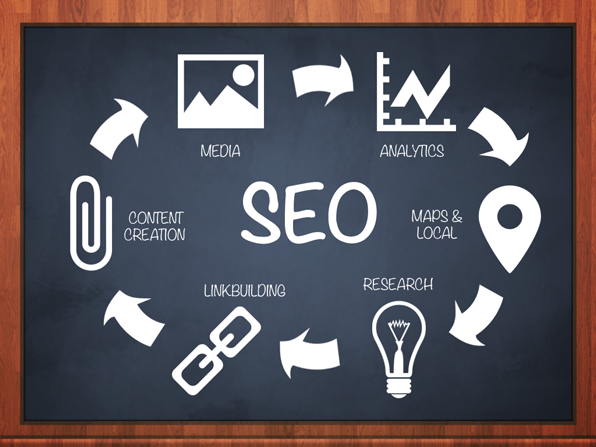 What Is Affordable SEO Services For Small Business